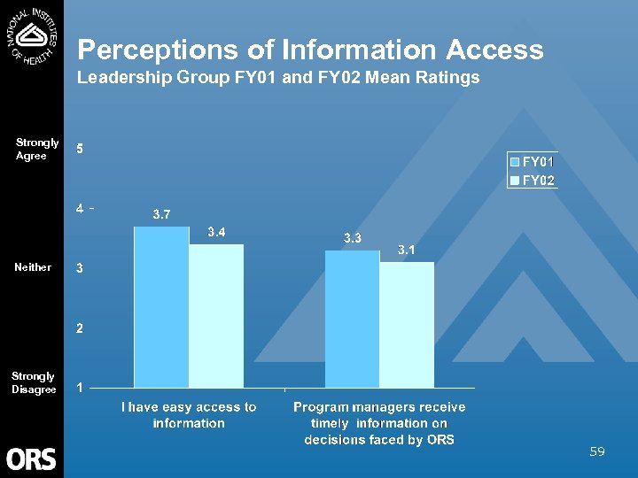 Perceptions of Information Access Leadership Group FY 01 and FY 02 Mean Ratings Strongly