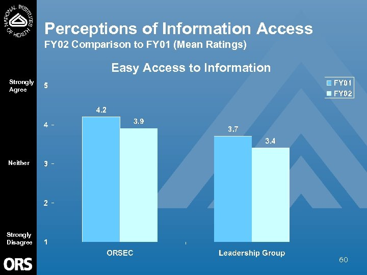 Perceptions of Information Access FY 02 Comparison to FY 01 (Mean Ratings) Easy Access