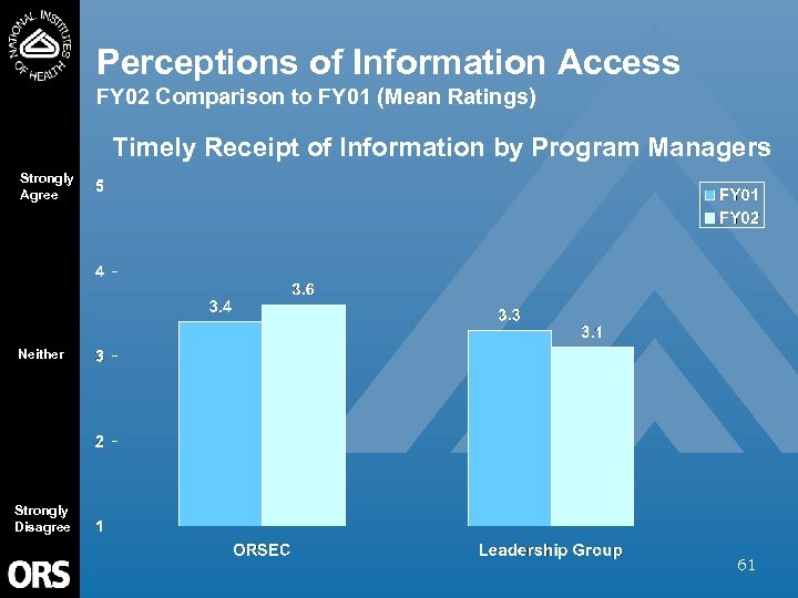 Perceptions of Information Access FY 02 Comparison to FY 01 (Mean Ratings) Timely Receipt