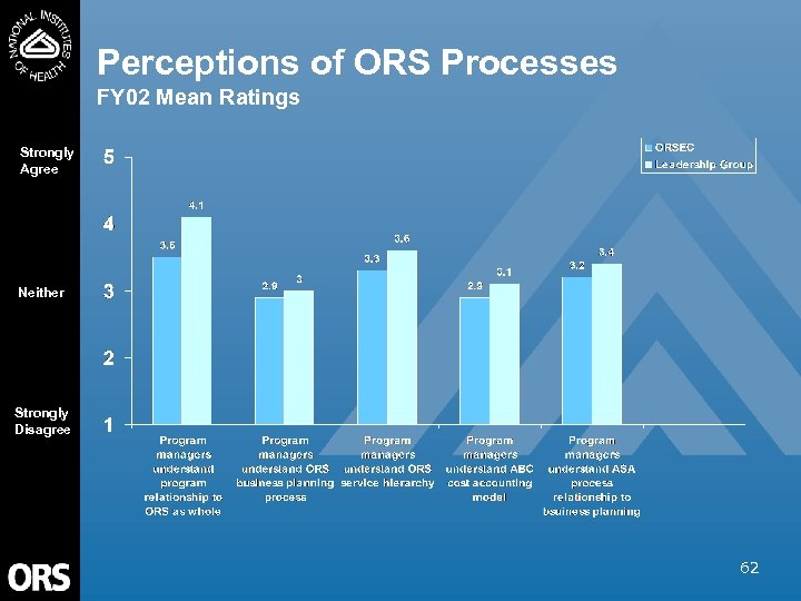 Perceptions of ORS Processes FY 02 Mean Ratings Strongly Agree Neither Strongly Disagree 62