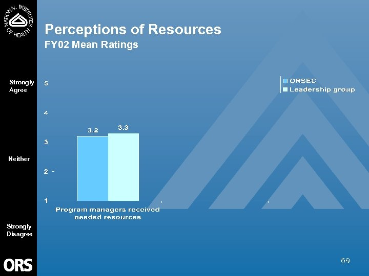 Perceptions of Resources FY 02 Mean Ratings Strongly Agree Neither Strongly Disagree 69