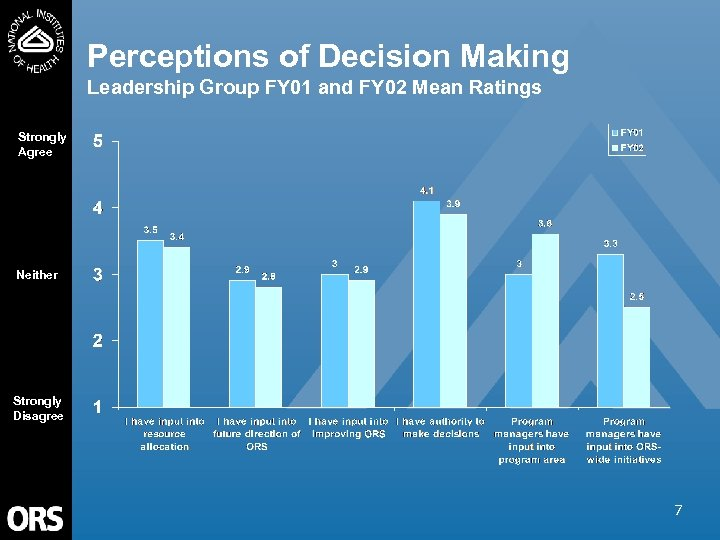 Perceptions of Decision Making Leadership Group FY 01 and FY 02 Mean Ratings Strongly