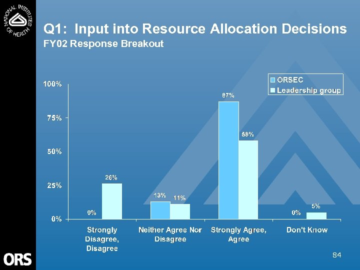 Q 1: Input into Resource Allocation Decisions FY 02 Response Breakout 84