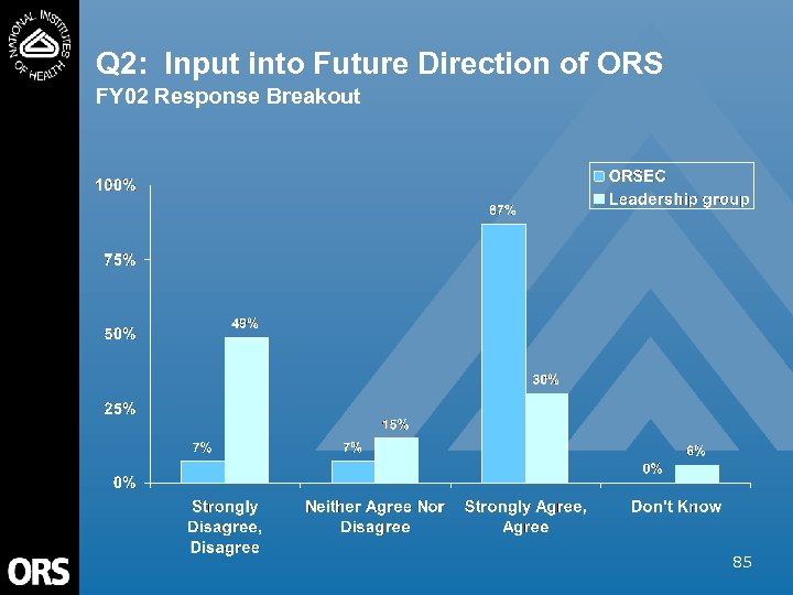 Q 2: Input into Future Direction of ORS FY 02 Response Breakout 85