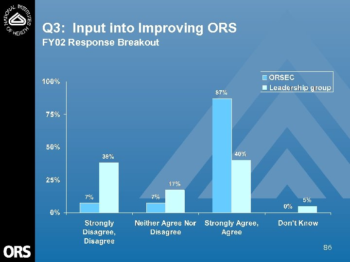 Q 3: Input into Improving ORS FY 02 Response Breakout 86