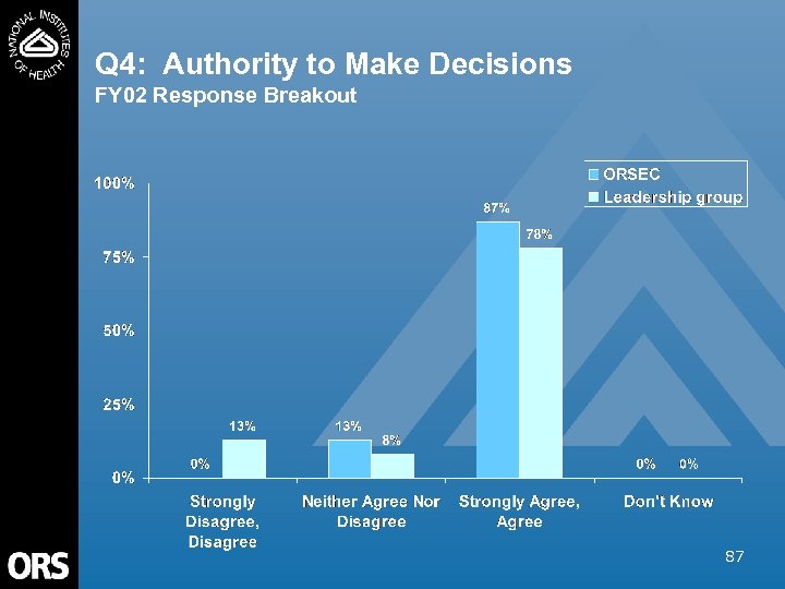 Q 4: Authority to Make Decisions FY 02 Response Breakout 87