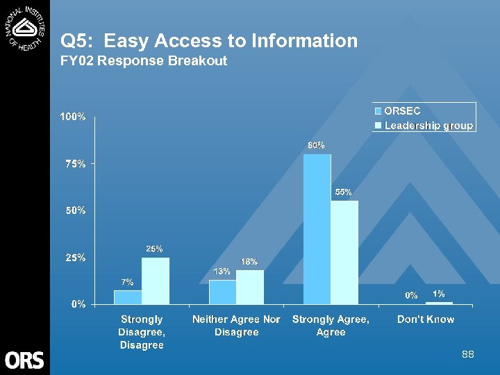 Q 5: Easy Access to Information FY 02 Response Breakout 88