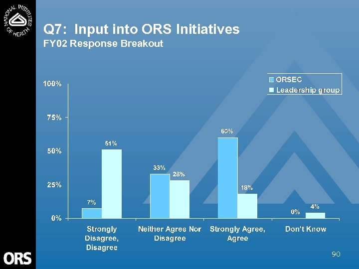 Q 7: Input into ORS Initiatives FY 02 Response Breakout 90