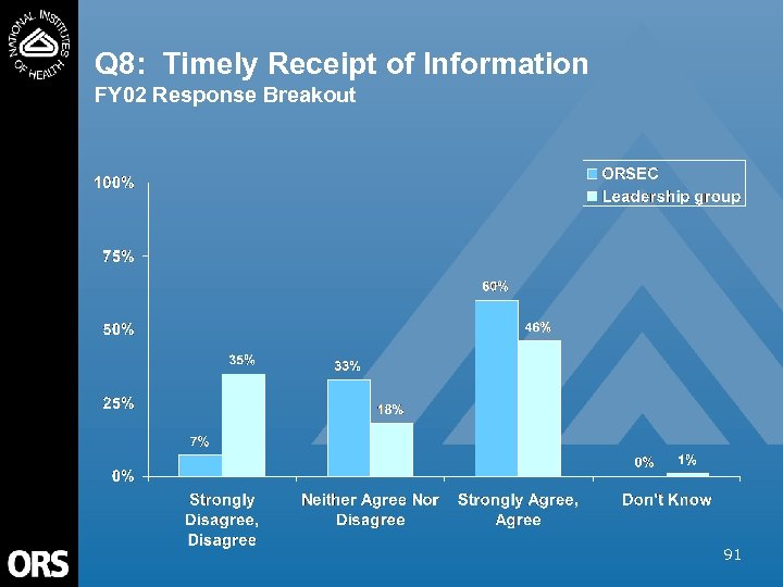 Q 8: Timely Receipt of Information FY 02 Response Breakout 91
