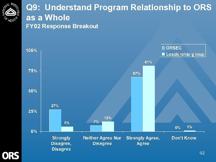 Q 9: Understand Program Relationship to ORS as a Whole FY 02 Response Breakout