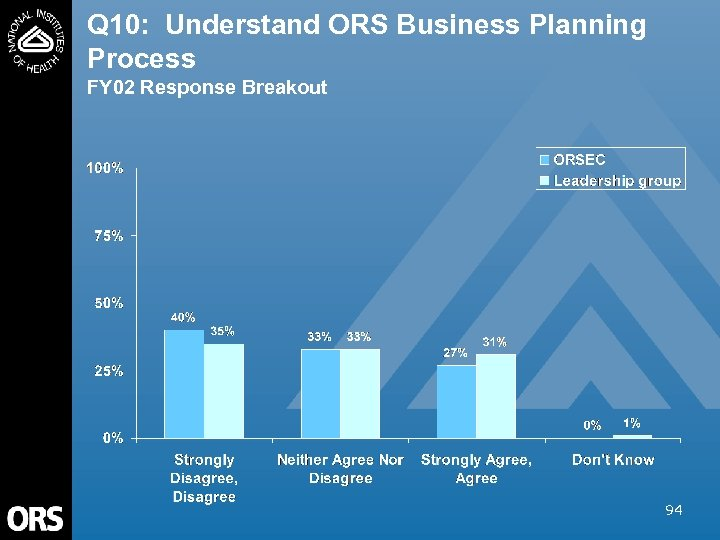 Q 10: Understand ORS Business Planning Process FY 02 Response Breakout 94