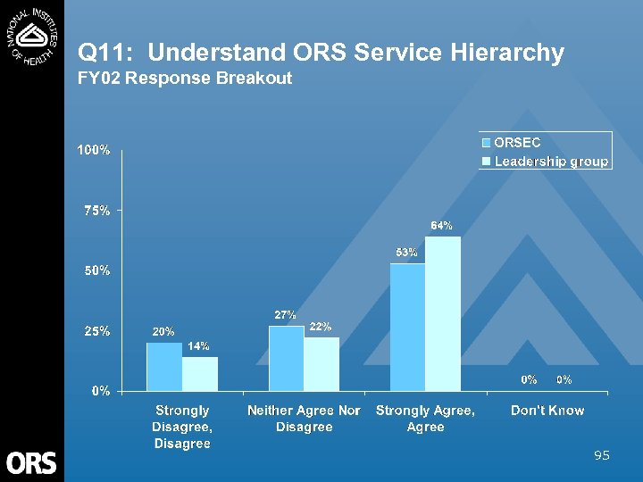 Q 11: Understand ORS Service Hierarchy FY 02 Response Breakout 95