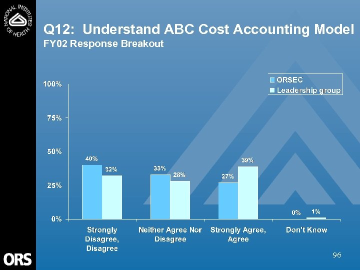 Q 12: Understand ABC Cost Accounting Model FY 02 Response Breakout 96