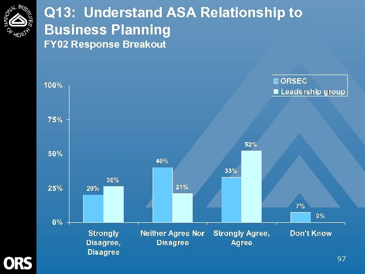 Q 13: Understand ASA Relationship to Business Planning FY 02 Response Breakout 97