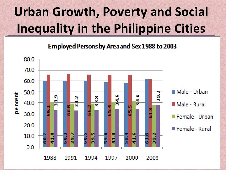 Urban Growth, Poverty and Social Inequality in the Philippine Cities. .