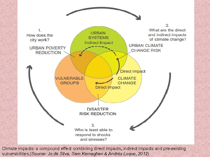Climate impacts: a compound effect combining direct impacts, indirect impacts and pre-existing vulnerabilities. (Source: