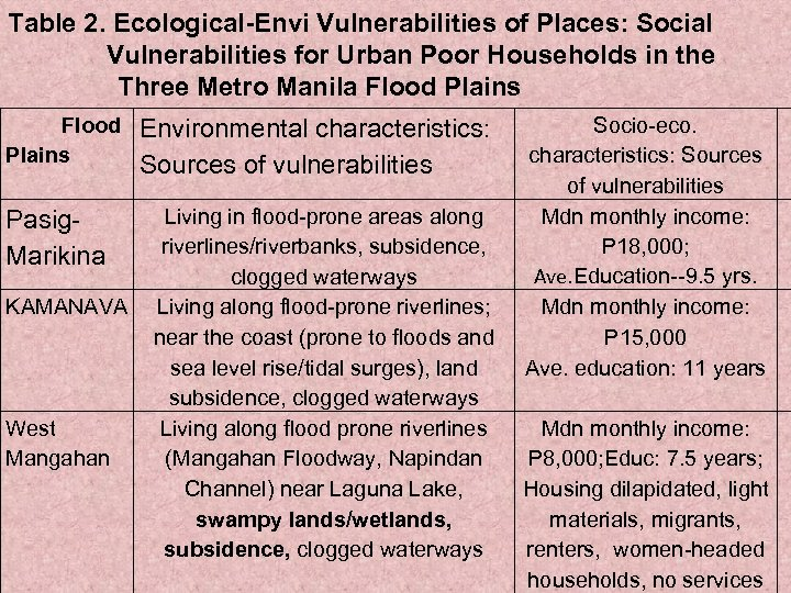 Table 2. Ecological-Envi Vulnerabilities of Places: Social Vulnerabilities for Urban Poor Households in the