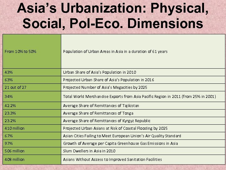 Asia's Urbanization: Physical, Social, Pol-Eco. Dimensions From 10% to 50% Population of Urban Areas