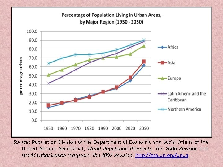 Source: Population Division of the Department of Economic and Social Affairs of the United