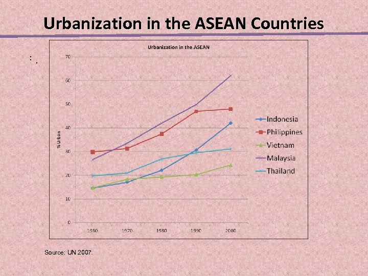 Urbanization in the ASEAN Countries. . . Source: UN 2007.
