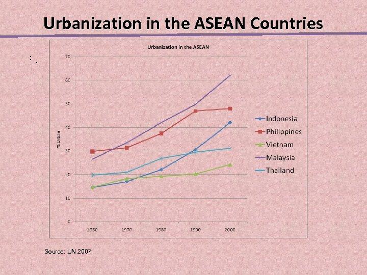Urbanization in the ASEAN Countries. . . Source: UN 2007.