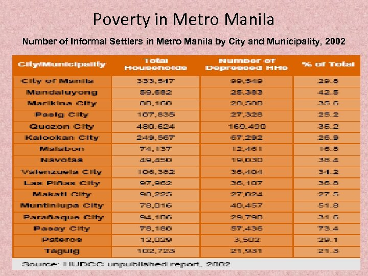 Poverty in Metro Manila Number of Informal Settlers in Metro Manila by City and