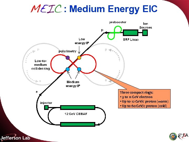 MEIC : Medium Energy EIC Three compact rings: • 3 to 11 Ge. V
