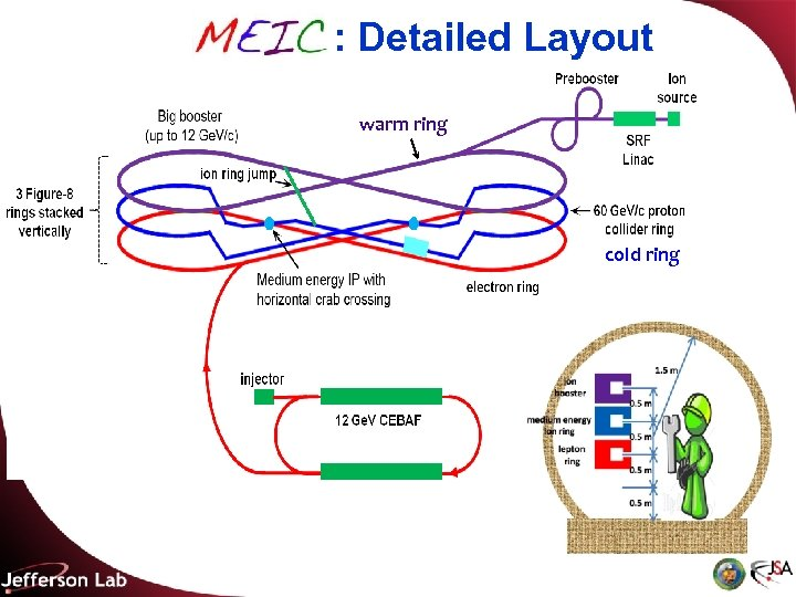 MEIC : Detailed Layout warm ring cold ring