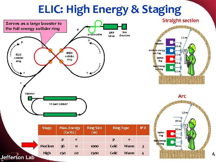 ELIC: High Energy & Staging Straight section Serves as a large booster to the