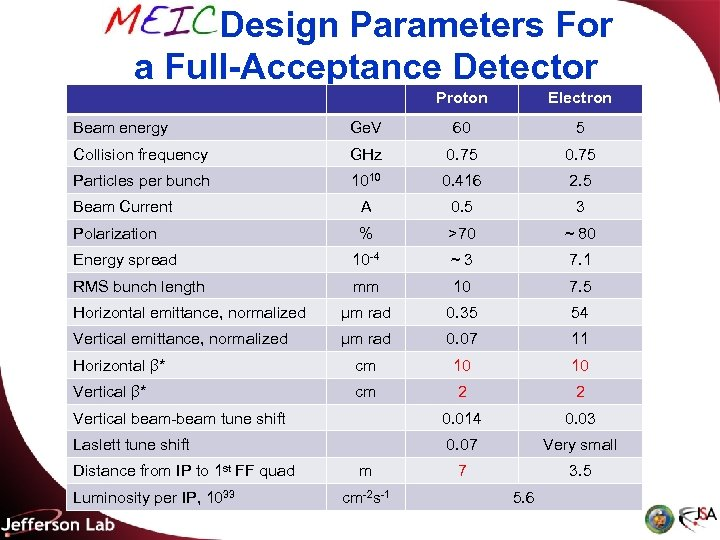 MEIC Design Parameters For a Full-Acceptance Detector Proton Electron Beam energy Ge. V 60