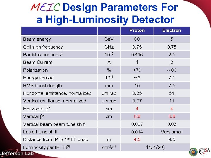 MEIC Design Parameters For a High-Luminosity Detector Proton Electron Beam energy Ge. V 60