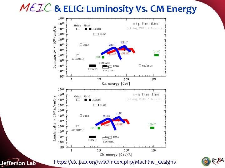 MEIC & ELIC: Luminosity Vs. CM Energy https: //eic. jlab. org/wiki/index. php/Machine_designs