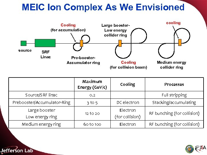 MEIC Ion Complex As We Envisioned Cooling (for accumulation) source SRF Linac Large booster.