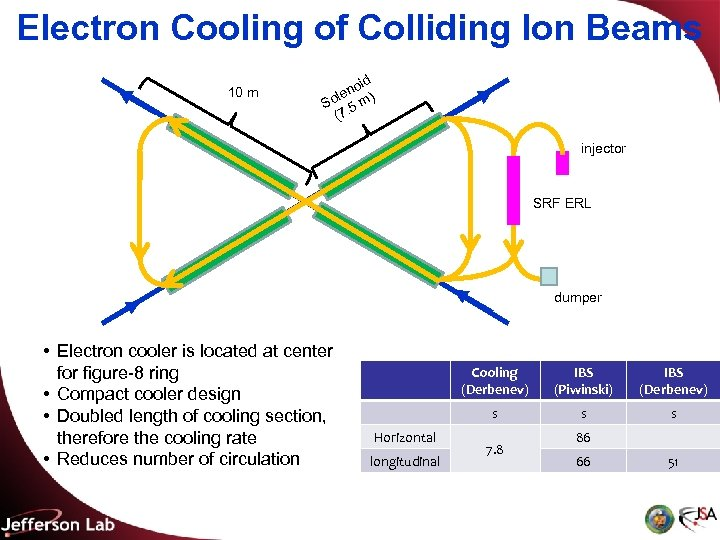 Electron Cooling of Colliding Ion Beams 10 m oid en ) l So. 5