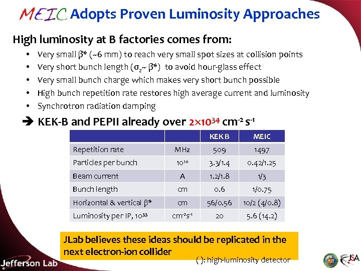 MEIC Adopts Proven Luminosity Approaches High luminosity at B factories comes from: • •