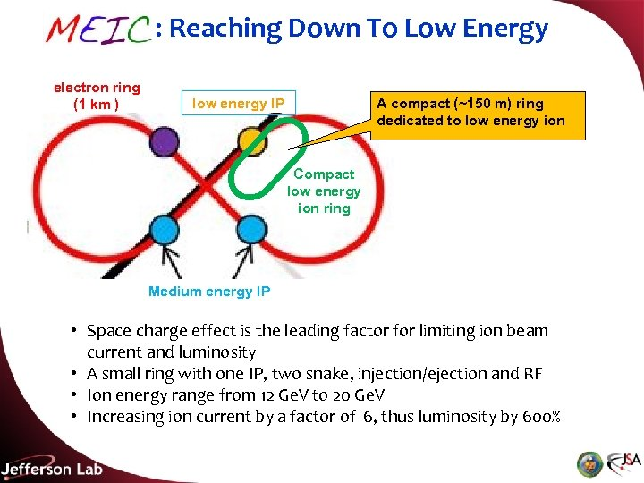 MEIC: Reaching Down To Low Energy electron ring (1 km ) low energy IP