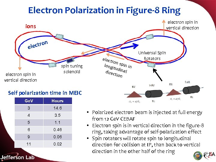 Electron Polarization in Figure-8 Ring electron spin in vertical direction ions ro elect n