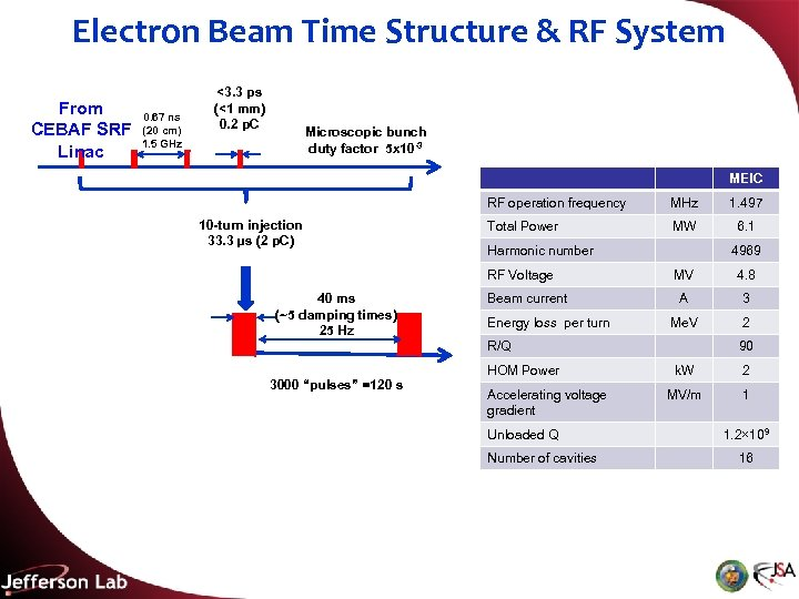 Electron Beam Time Structure & RF System From CEBAF SRF Linac 0. 67 ns