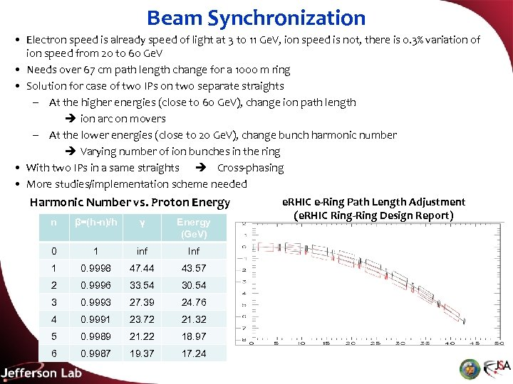 Beam Synchronization • Electron speed is already speed of light at 3 to 11