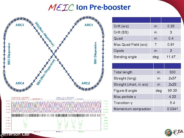 MEIC Ion Pre-booster n No 2( SS ARC 3 ARC 1 SS 1 Dispersive