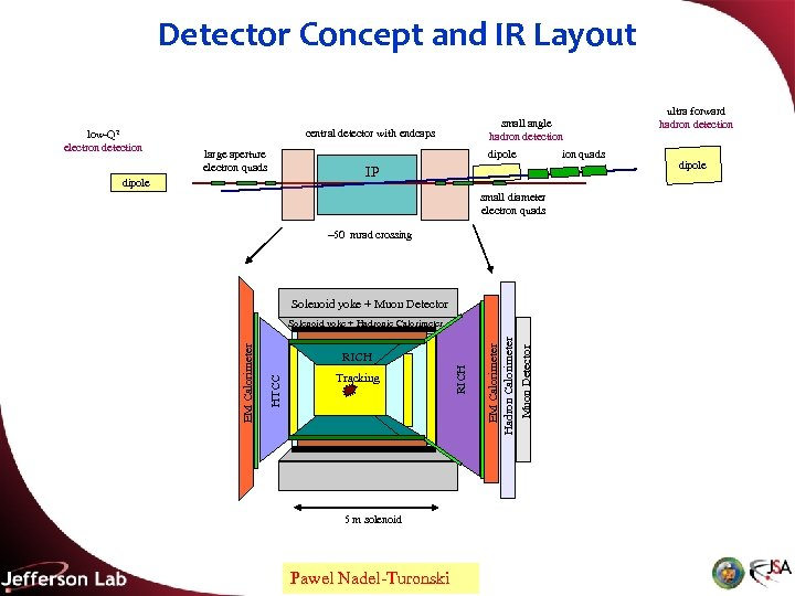 Detector Concept and IR Layout central detector with endcaps large aperture electron quads dipole