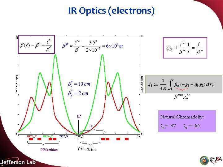 DISP_X&Y[m] BETA_X&Y[m] 800 5 IR Optics (electrons) IP Natural Chromaticity: x = -47 0