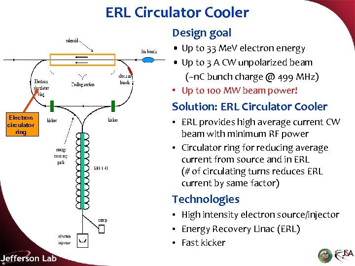 ERL Circulator Cooler Design goal • Up to 33 Me. V electron energy •