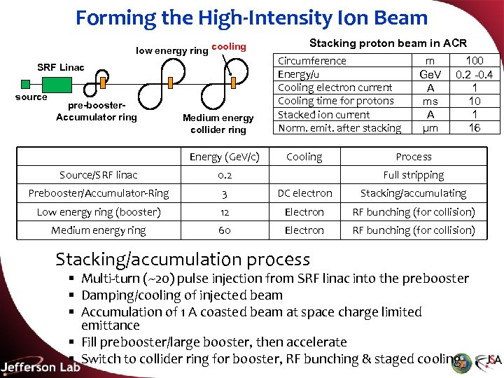 Forming the High-Intensity Ion Beam low energy ring cooling SRF Linac source pre-booster. Accumulator