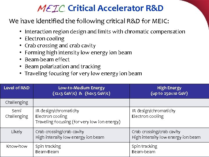 MEIC Critical Accelerator R&D We have identified the following critical R&D for MEIC: •
