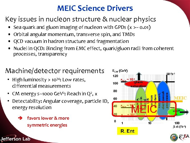 MEIC Science Drivers Key issues in nucleon structure & nuclear physics Sea quark and