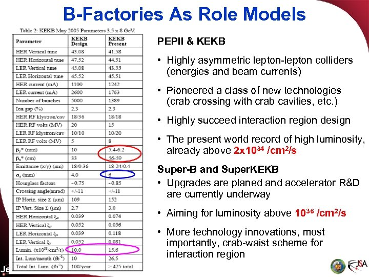 B-Factories As Role Models PEPII & KEKB • Highly asymmetric lepton-lepton colliders (energies and