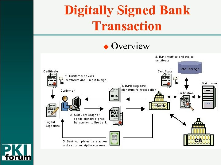 Digitally Signed Bank Transaction u Overview