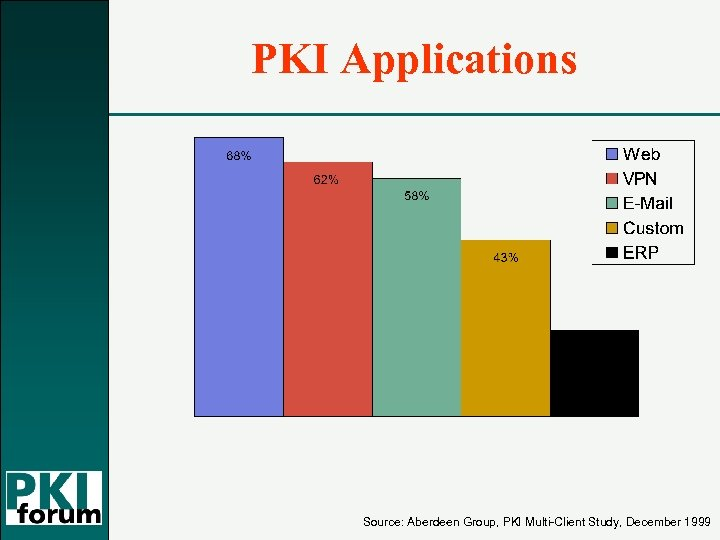 PKI Applications Source: Aberdeen Group, PKI Multi-Client Study, December 1999