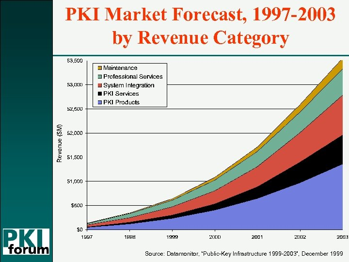 "PKI Market Forecast, 1997 -2003 by Revenue Category Source: Datamonitor, ""Public-Key Infrastructure 1999 -2003"","